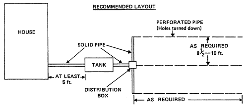 Construction details for an individual sewage disposal system